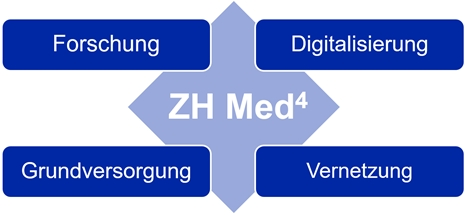 Logo Curriculumsrevision ZH Med⁴